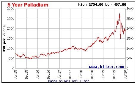 palladium chart cycle