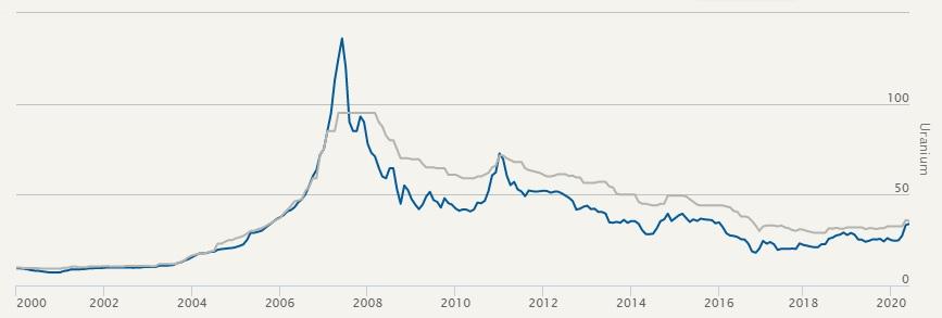 commodity price uranium
